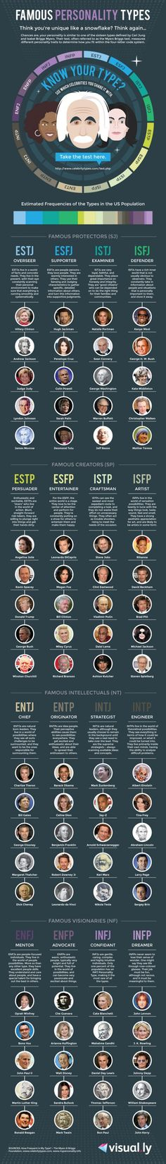 Which famous thinkers and doers are you like, according to your personality test? Find out with this chart!