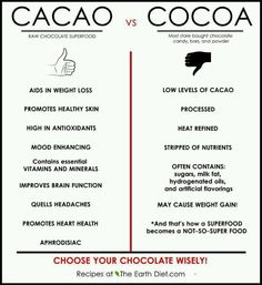 What's the difference Cacao vs cocoa. i seriously used to think people just couldnt spell. i had no idea they were 2 different things. i seriously used to think people just couldnt spell. i had no idea they were 2 different things. Chocolate Powder, Raw Chocolate, Benefits Of Dark Chocolate, Chocolate Quotes, Chocolate Lovers, Chocolates, Calendula Benefits, Stomach Ulcers, Coconut Health Benefits