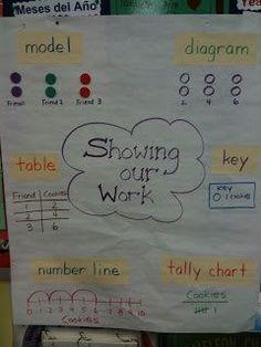 Anchor chart how to show work. Math Coach's Corner: Young Mathematicians Show Their Work Math Strategies, Math Resources, Math Activities, Math Coach, Math Anchor Charts, Math School, School Days, Math Problem Solving, Zeina
