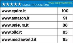 i siti piu affidabili per #ecommerce secondo #Altroconsumo  http://www.risparmiainrete.it/quali-sono-i-migliori-siti-per-gli-acquisti-online/