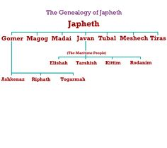 Genealoy of japheth | Map of the Dispersal after the Flood