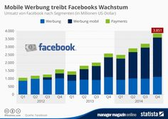http://www.manager-magazin.de/unternehmen/it/mm-grafik-facebook-lebt-von-mobiler-werbung-a-1015617.html