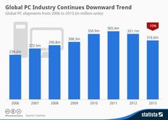 Infographic: Global PC Industry Continues Downward Trend | Statista
