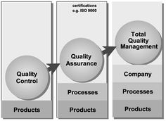 TQM focuses on product quality control, product and processes quality assurance, company processes, and products total quality management.