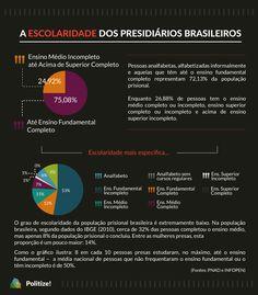 """Segundo o relatório do Ministério da Justiça, """"manter os jovens na escola pelo menos até o término do fundamental pode ser uma das políticas de prevenção mais eficientes para a redução da criminalidade e, por conseguinte, da população prisional"""". Veja a escolaridade da população prisional brasileira:"""