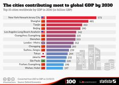 Infographic: The cities contributing most to global GDP by 2030   Statista