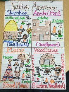 Native Americans Anchor Chart