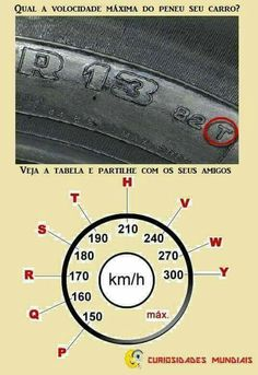 Letter code speed codes on tires