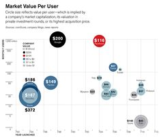 Market Value Per User - Facebook Might Be Worth It, Technology Review.