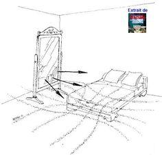 les lignes et les noeuds hartmann se resserrent  devant un miroir et peuvent perturber le sommeil