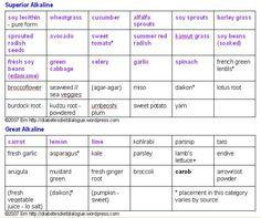 Alkaline Food Chart PDF | alkalizing foods minimum and 25 % acidifying foods maximum by