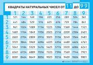 Квадраты натуральных чисел от 11 до 99