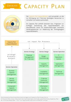 1000 images about itil deutsch on pinterest libraries for Itil capacity plan template