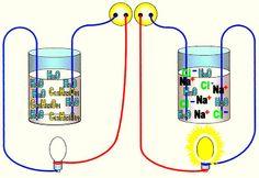 Aprendendo quimica on-line: Setembro 2011