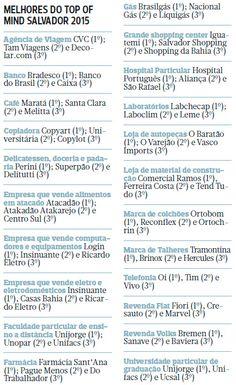 Top of Mind indica as 22 empresas com marcas mais fortes de Salvador - CORREIO | O QUE A BAHIA QUER SABER:
