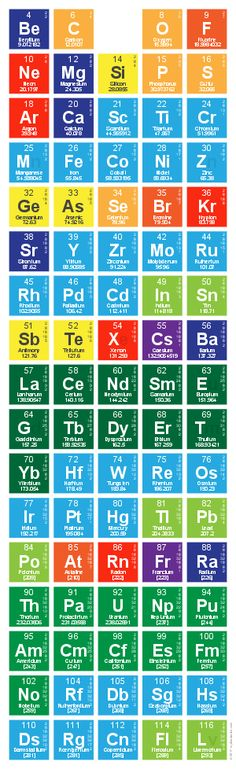 Periodic Table Database Chemogenesis Vibration \ Sound - new periodic table of elements hd