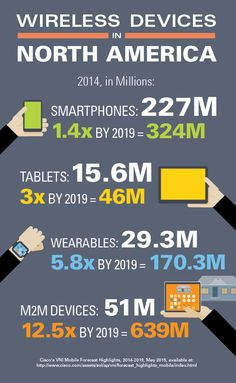 Wireless Devices in North America - CTIA-The Wireless Association - June 2015