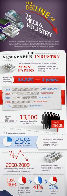 When was the last time you bought a newspaper? Great infographic on the decline of traditional media...