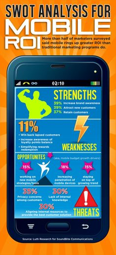 SWOT Analysis for #Mobile ROI #INFOGRAPHIC