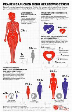 """""""Hör auf Dein Herz"""" Frauen unterschätzen oft die Gefahr einer Herz-Kreislauf-Erkrankung, hat eine Forsa-Umfrage für die Coke light-Initiative """"Hör auf dein Herz..."""