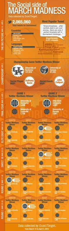 The Social Side of March Madness  @Mashable   #Infographics #MarchMadness #College #Basketball #Twitter
