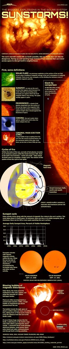 Sunstorms astronomy space infographic. ♥ Pin for reference.