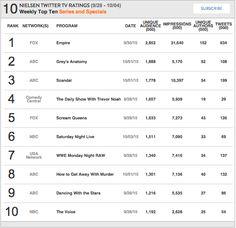 63 Best Nielsen TV Ratings images in 2016 | Tv ratings