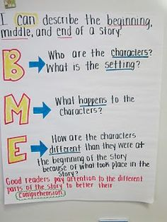 Anchor Chart- Summarization with BME
