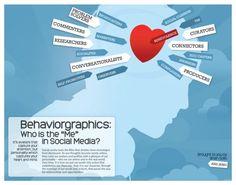 behaviourographics-social-media-infographic-infographic