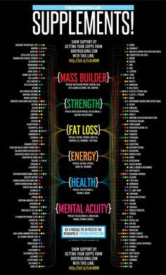 #Health #Infographics - What Nutritional Supplements Should Most People Take? #Infografia
