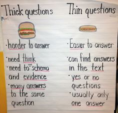 Thick and Thin Questioning Chart. Good reference for students to refer to!