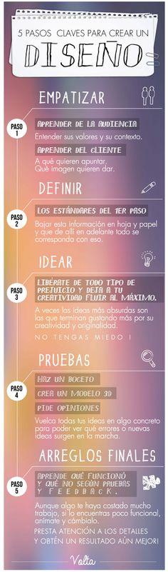 5 pasos clave para crear un buen diseño www.thisisvolta.com