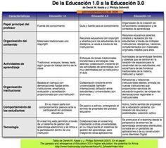 Diferencias entre WEB 1.0, 2.0 y 3.0 | Educación Virtual | Scoop.it