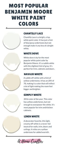 Best White Paint Colors for Trim, Cabinets and Furniture. – White N Black Kitchen Cabinets Benjamin Moore Kitchen, Benjamin Moore White, Benjamin Moore Paint, Kitchen Paint Colors, Interior Paint Colors, Paint Colors For Home, Paint Colours, Off White Paint Colors, Off White Paints