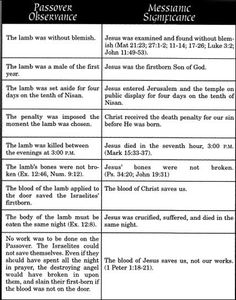 Here is a chart comparing the Old Testament Passover sacrifice with the sacrifice that Christ made on the cross.  Christ is our Passover lamb. #Feasts