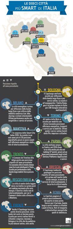 Le 10 città più intelligenti d'Italia secondo in un'infografica.