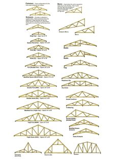 Roof trusses - Google Search