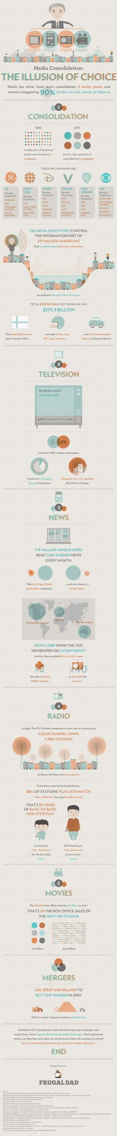 Media Consolidation: The Illusion of Choice [INFOGRAPHIC]