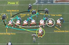 "In today's installment of the "" NFL series at Bleacher Report, former NFL defensive back Matt Bowen breaks down the basics of the power-running game to give you a better understanding of scheme and execution at the pro level. Football Workouts, Football Awards, Football Drills, Youth Football, Sports Basketball, Sport Football, Football Defense, Football Humor, American Football"