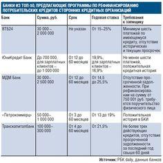 Условия программ рефинансирования потребительских кредитов в российских банках