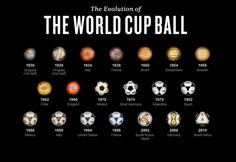 Evolution of the World Cup Ball #WorldCup2014