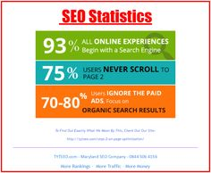 Find out exactly what we mean by this by checking out our site, http://tytseo.com/step-2-on-page-optimization/