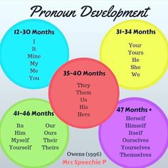 pronoun development in children Preschool Speech Therapy, Speech Pathology, Speech Therapy Activities, Speech Language Pathology, Speech And Language, Language Activities, Toddler Activities, Language Development, Toddler Development