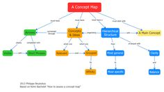 Conceptual map of conceptual mapping.
