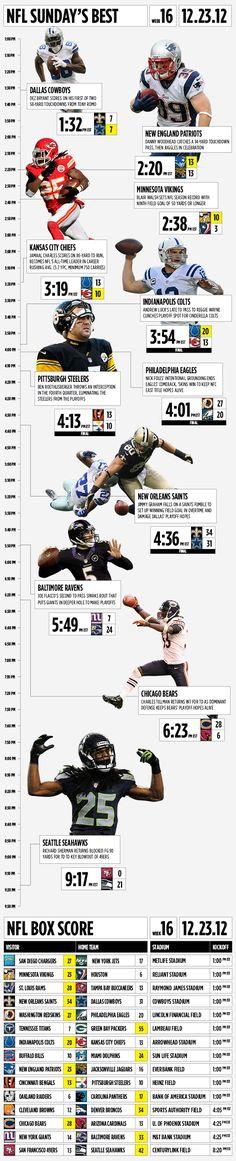 Infographic: #NFL Week 16 Sunday spotlight - Yahoo! Sports