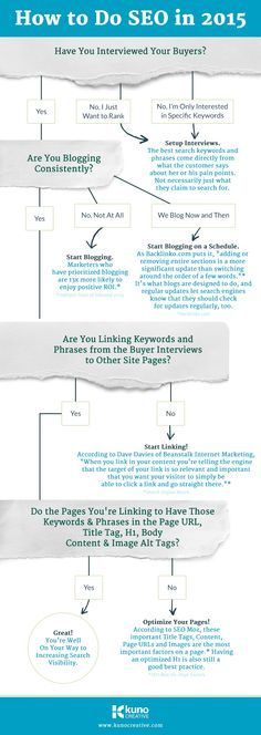 How to Do #SEO in 2015