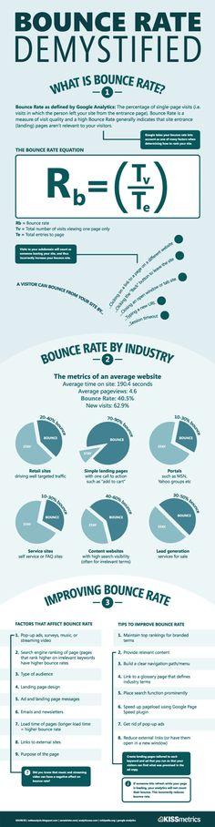 Infográfico sobre Bounce Rate