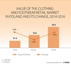 Clothing and footwear retail in Poland - Retail market in CEE & CIS - PMR