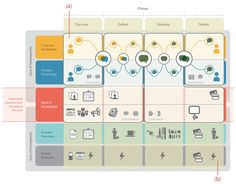 A human-centered service blueprint: A Hair Salon illustration. Click through for a really thoughtful article on reframing Service Design Experience Map, User Experience Design, Customer Experience, Customer Service, Web Design, Tool Design, Lean Startup, Modelo Canvas, Service Blueprint