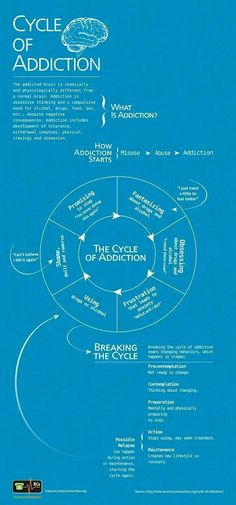 Cycle of Addiction -- When it comes to addiction and relapse, there's more to it than meets the eye. Lack of willpower is not the problem. Many things trigger a person to relapse. Addiction is a symptom.